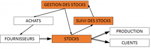 Rationaliser Gestion des stocks