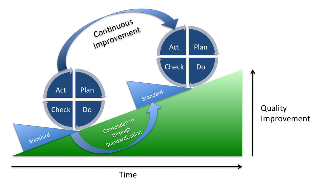 PDCA lean management lean manufacturing