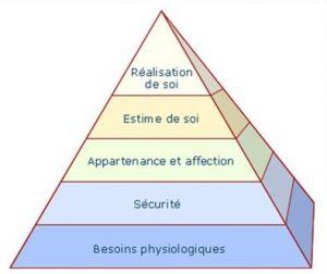 PyramideMaslow