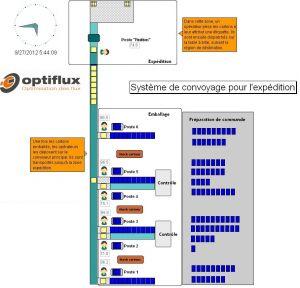 Exemple de modèle de simulation de flux