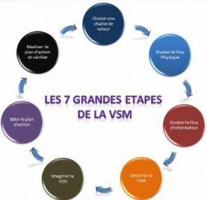 VSM-Lean-Formation